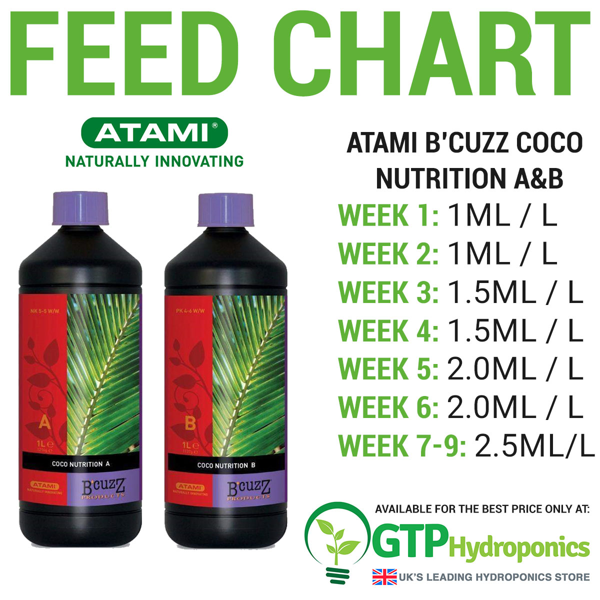 Atami Bcuzz Coco Nutrition AB Feedchart